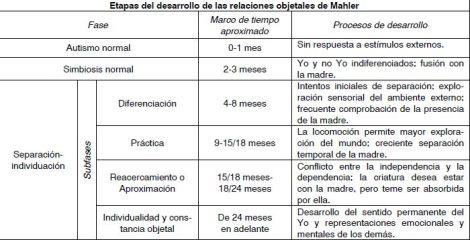 Separación -individualización Mahler